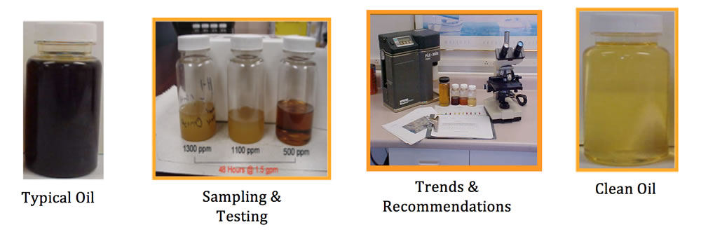 Oil Analysis & Fluid Management Programs